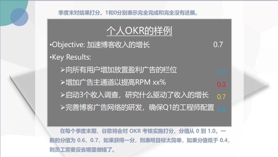 Google OKR 实施案例-Moka智能化招聘系统