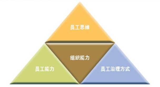 """【干货】每日优鲜人力行政VP亲解""""进化秘诀""""——强组织能力-Moka智能化招聘系统"""