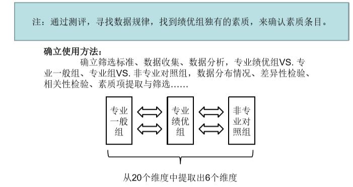 搜狐HRD刘宇: HR老司机的必杀技——人才建模-Moka智能化招聘系统
