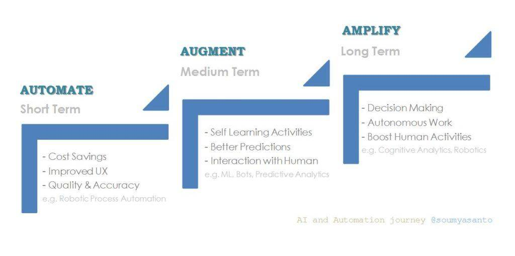 人力资源中的人工智能和自动化