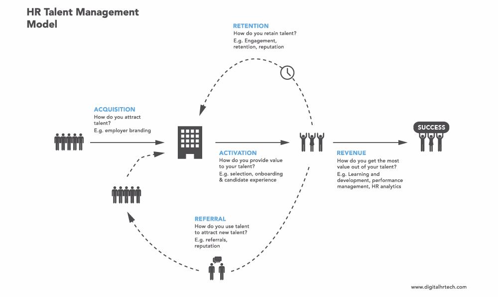 指南:11个步骤建立人才管理流程-Moka智能化招聘系统