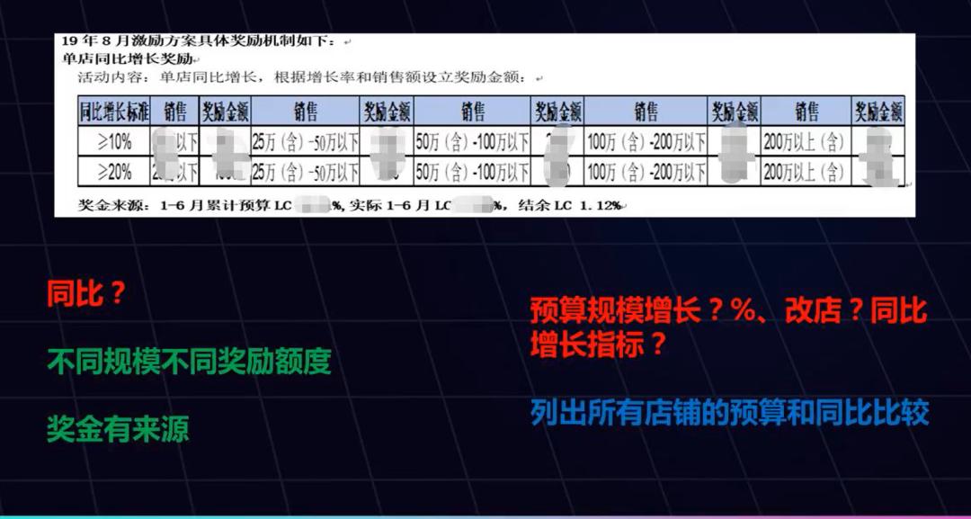 课程分享 | 上海锐力健身装备集团人力中心人力总监王英:零售业打造高人效,需要运用哪些数据?-Moka智能化招聘系统