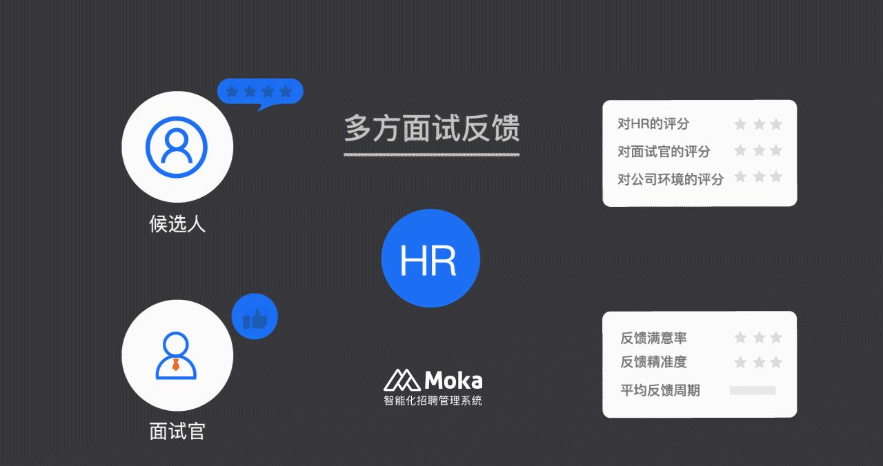 """Moka × 喜马拉雅   高效招聘,一起打造年轻人的""""声""""活方式-Moka智能化招聘系统"""