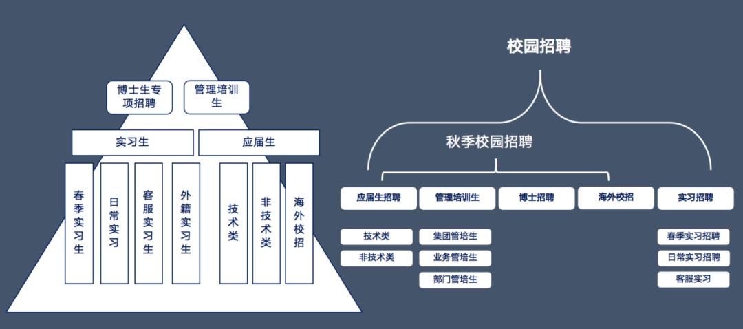 大咖分享 | 详解小米集团校招体系搭建与项目制运营策略-Moka智能化招聘系统
