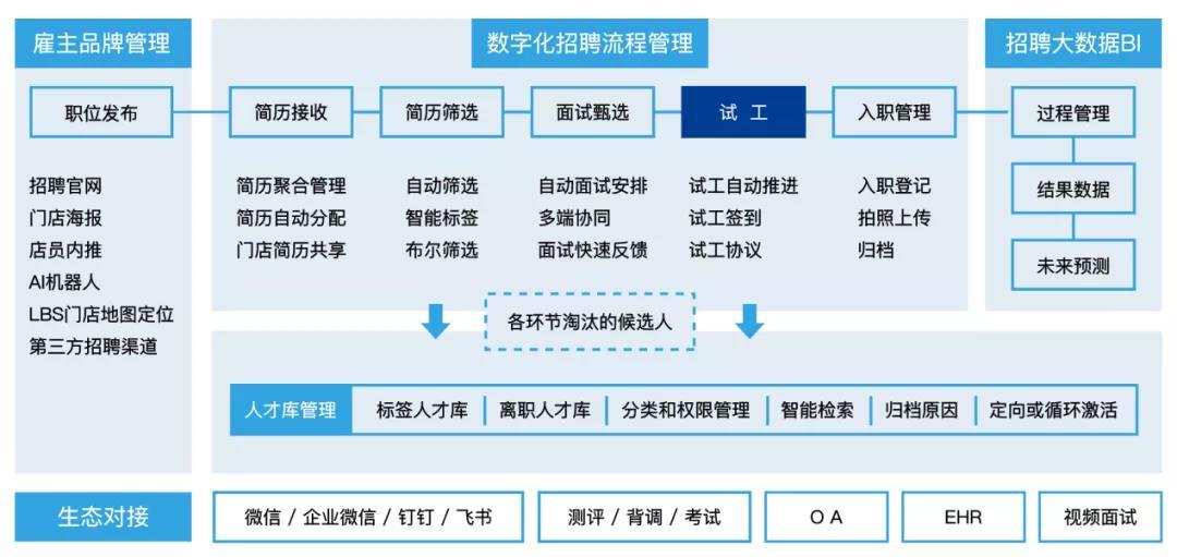 强势入选!Moka成为《2020爱分析·消费品与零售数字化厂商全景报告》甄选服务商-Moka智能化招聘系统