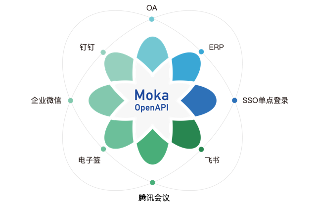 Moka携手腾讯会议,开启视频面试新体验-Moka智能化招聘系统