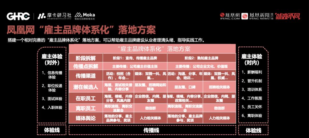 GHRC大咖分享 | 凤凰网招聘负责人王志红:做雇主品牌行动派,你的用心Ta们看得见-Moka智能化招聘系统