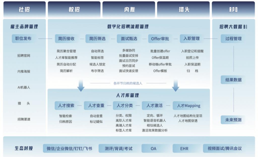 干货分享 | Moka电商行业研究专家解读《2021电商行业招聘管理白皮书》-Moka智能化招聘系统