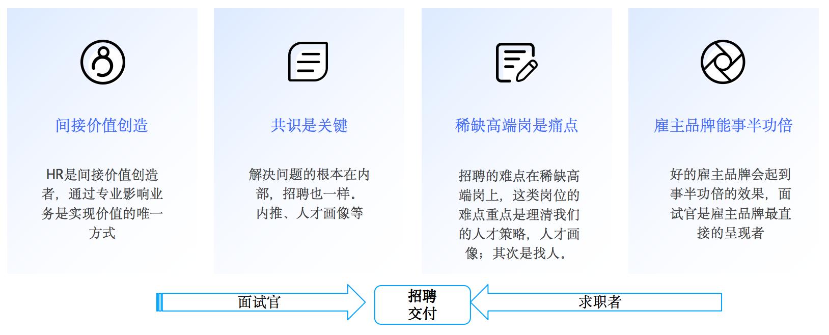 干货分享|傲基前人力资源总监Felix:做好面试官运营,打造雇主好口碑-Moka智能化招聘系统