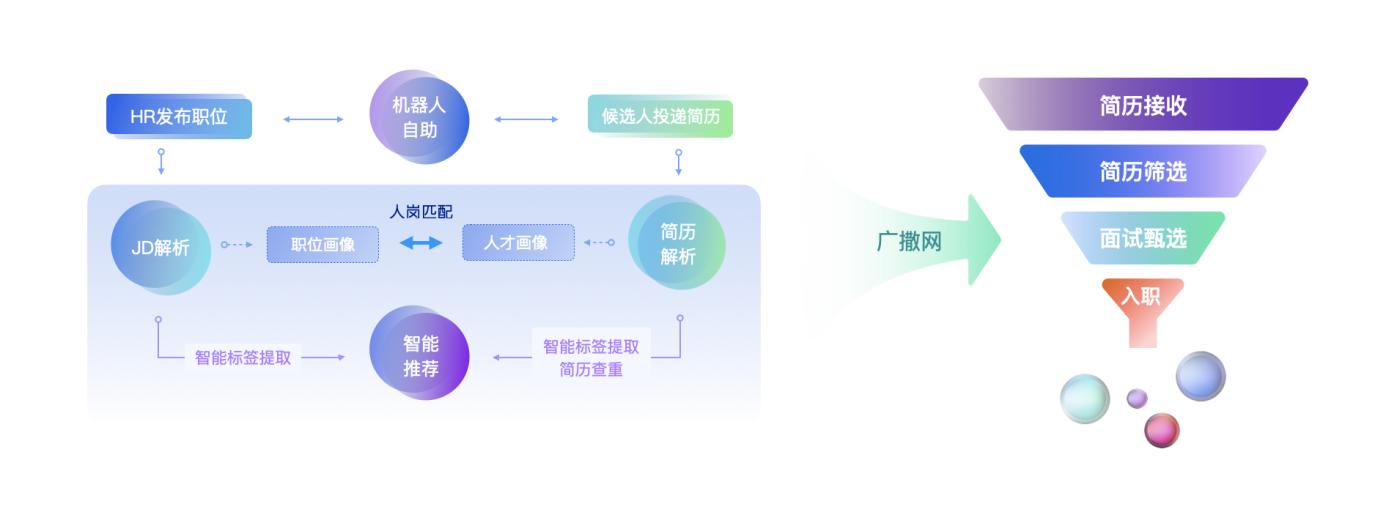 腾讯会议官方合作招聘管理系统!Moka应邀出席InfoComm China分享招聘之道-Moka智能化招聘系统