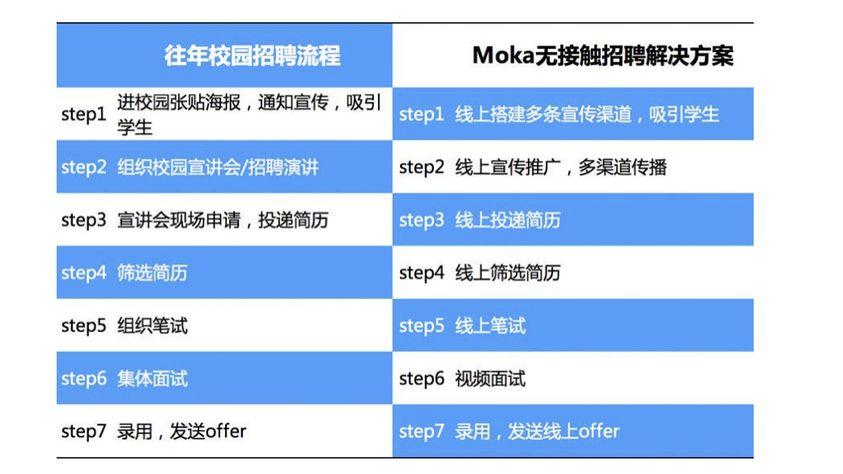 """疫情反扑,招聘需要Plan B—""""无接触""""招聘-Moka智能化招聘系统"""