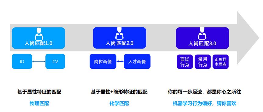 论道HR全流程| Moka资深客户成功专家陈健:AI加持下的互动式招聘-Moka智能化招聘系统
